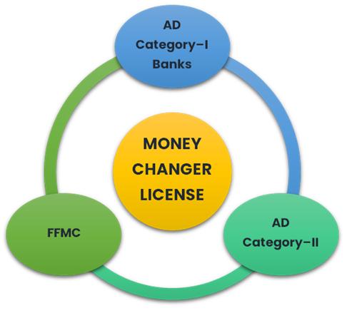 Kinds of Money Changer License