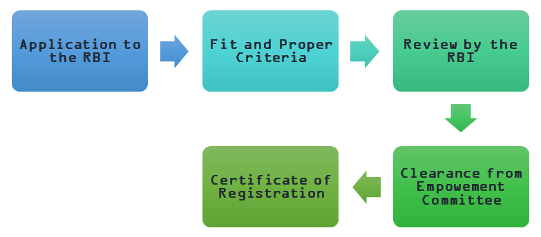 FFMC License Registration Process