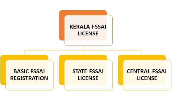 Kerala FSSAI License