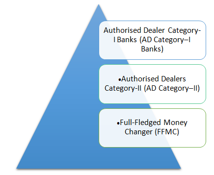 Types of authorised money changer