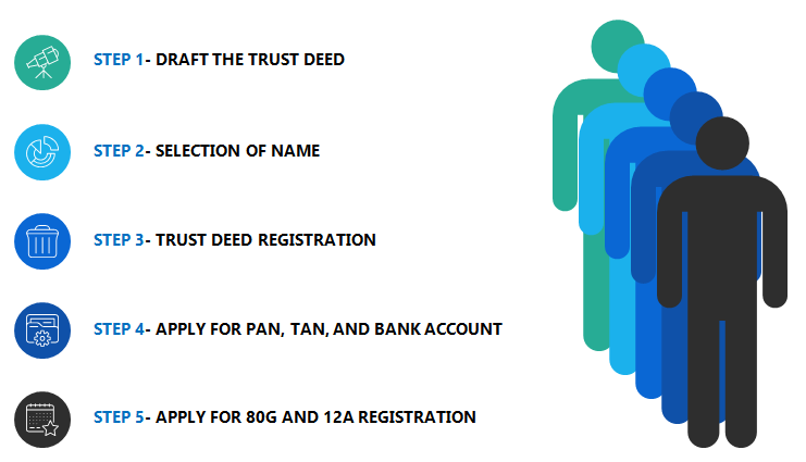 trust registration procedure