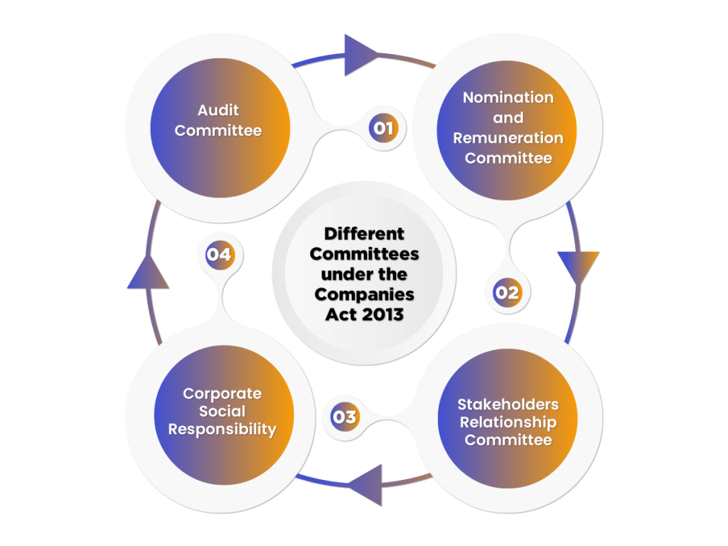 Types of Committees under company act