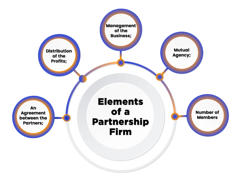 Elements of a Partnership Firm