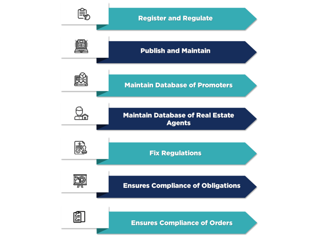 Functions of RERA Authority