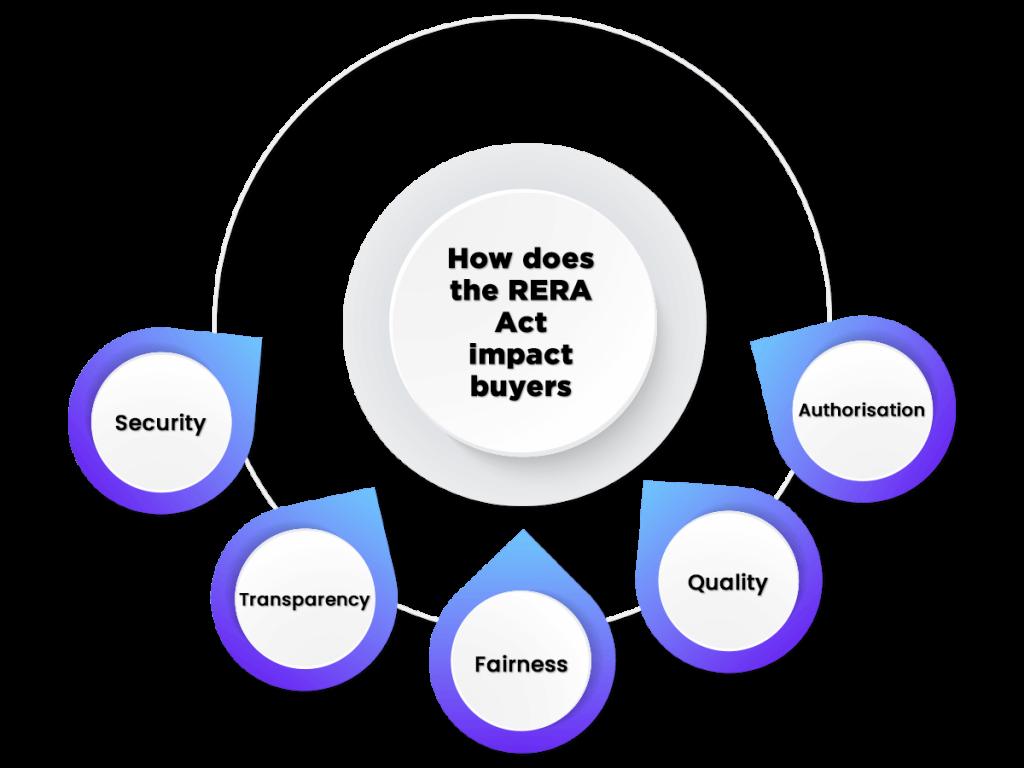 Impact of RERA Act 2016