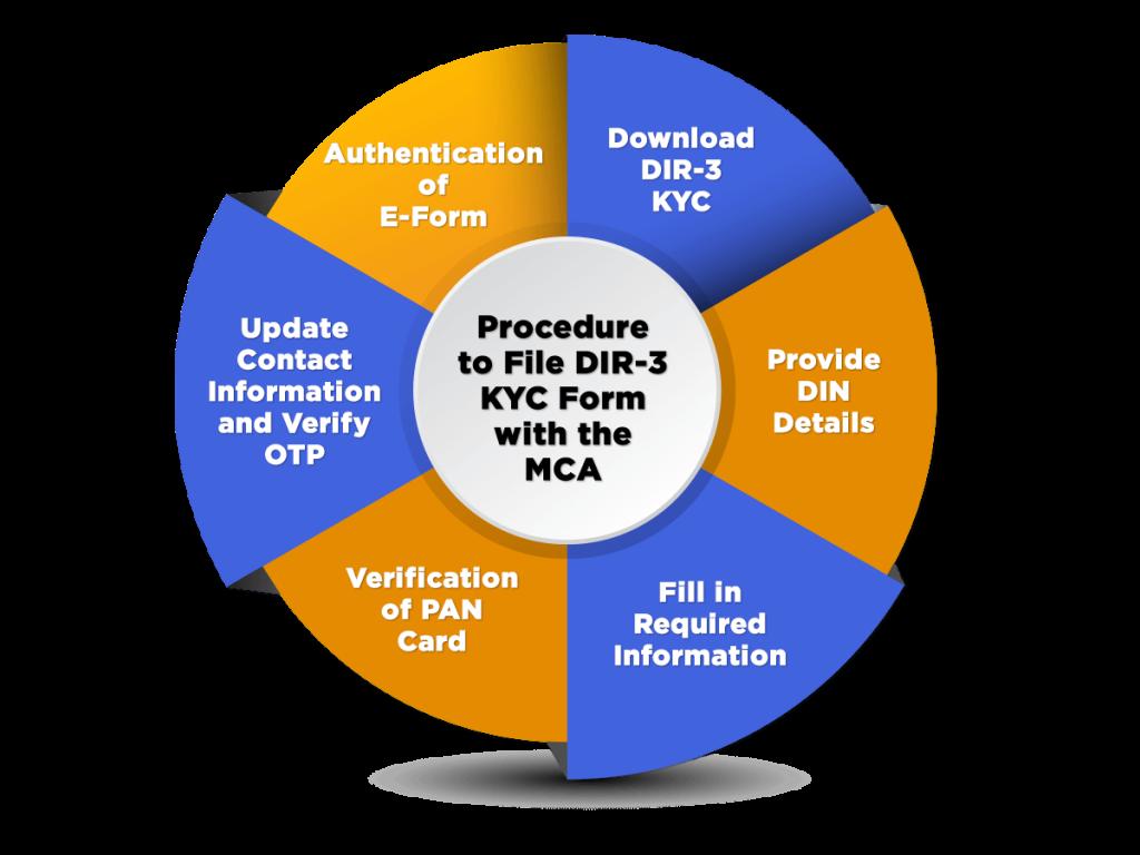 Procedure to File DIR-3 KYC