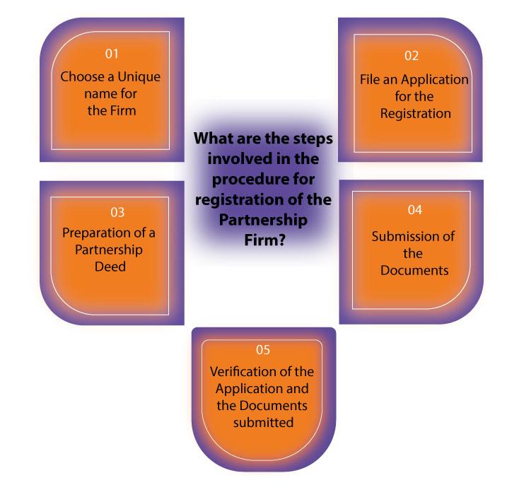 Partnership firm registration process