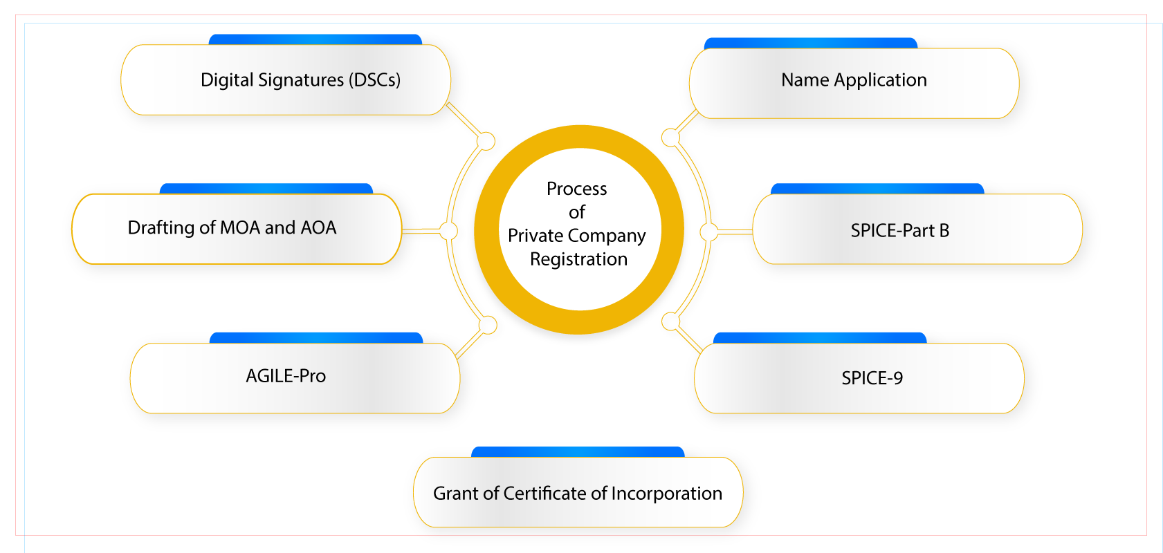 pvt ltd company registration process