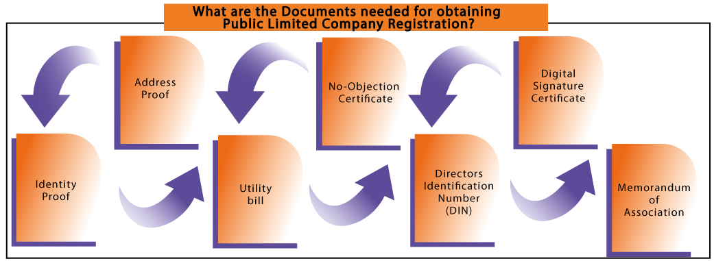 documents required for public company