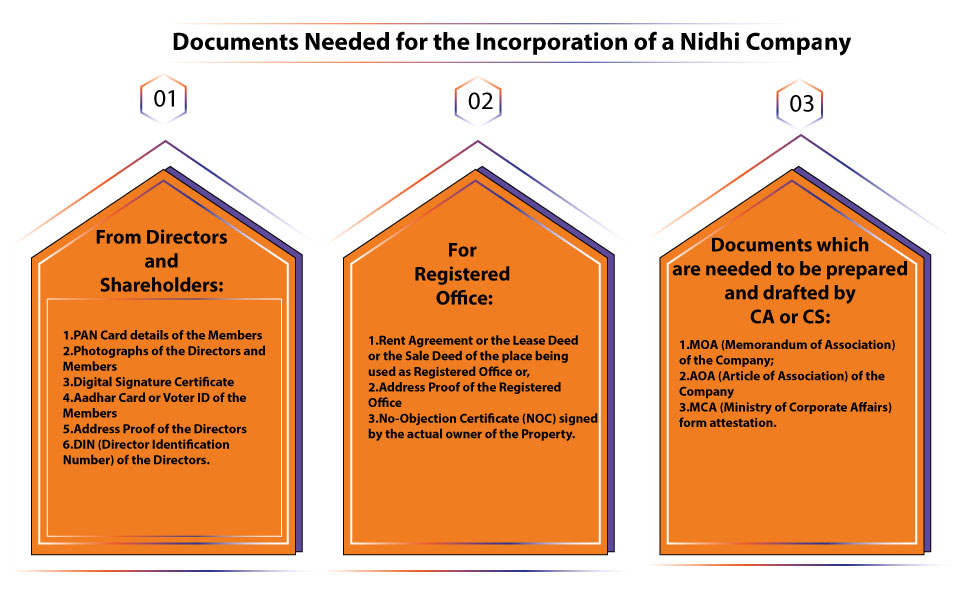 documents for nidhi company