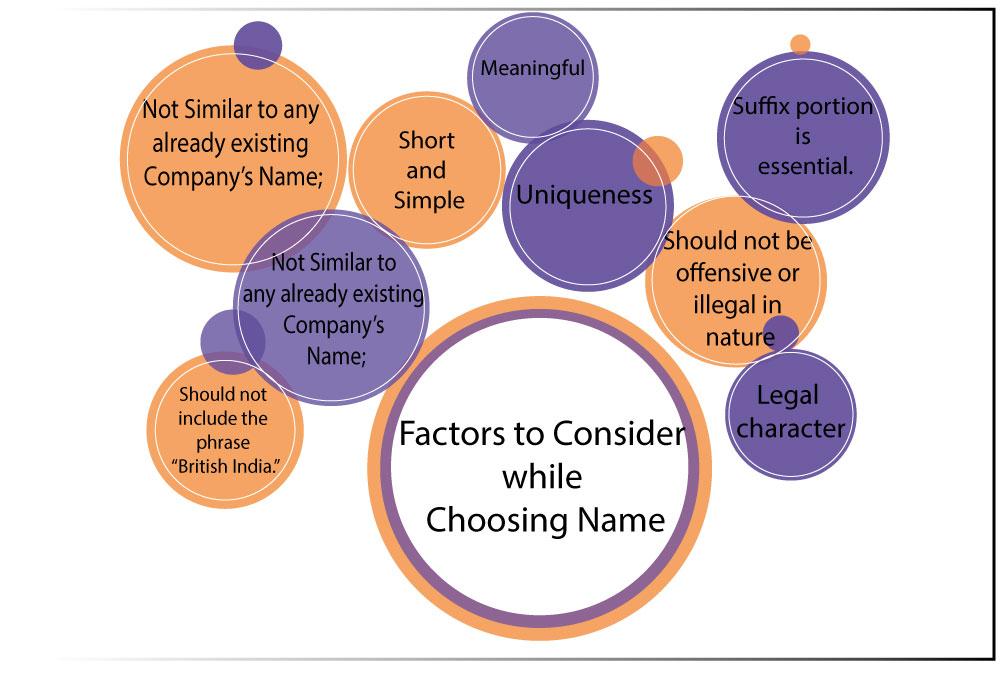 nidhi company name choose