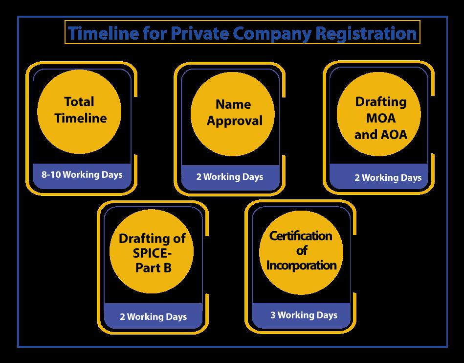 Timeline for PVT LTD Company