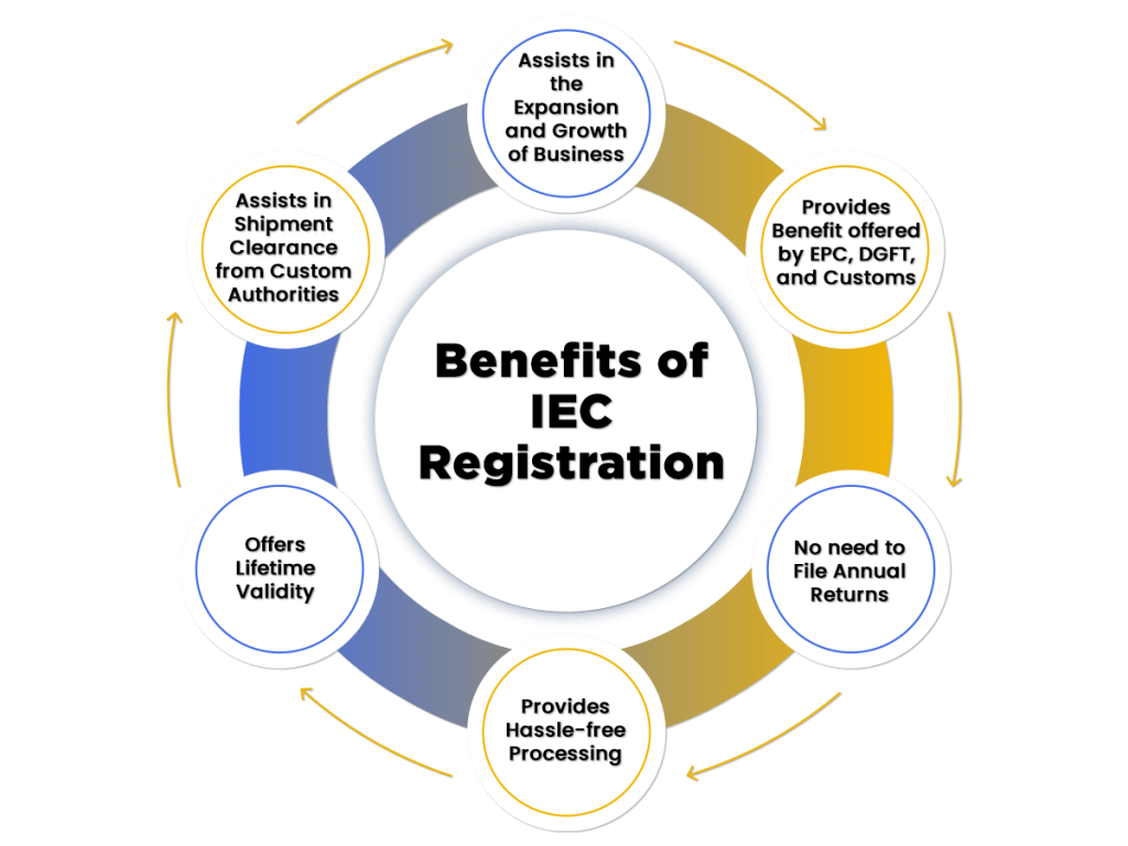 Benefits of IEC Registration