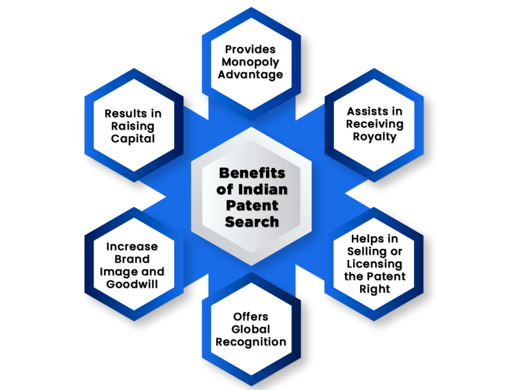 Benefits of Indian Patent Search