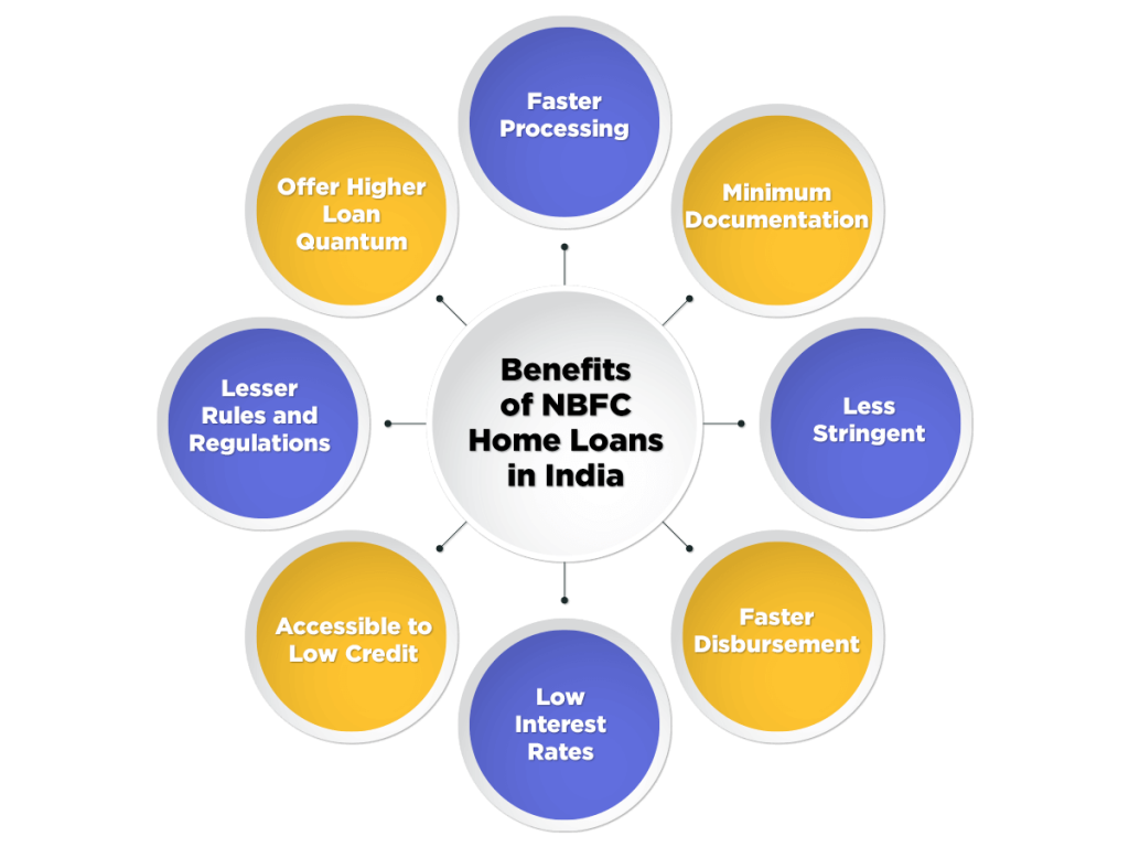 Benefits of NBFC Home Loans