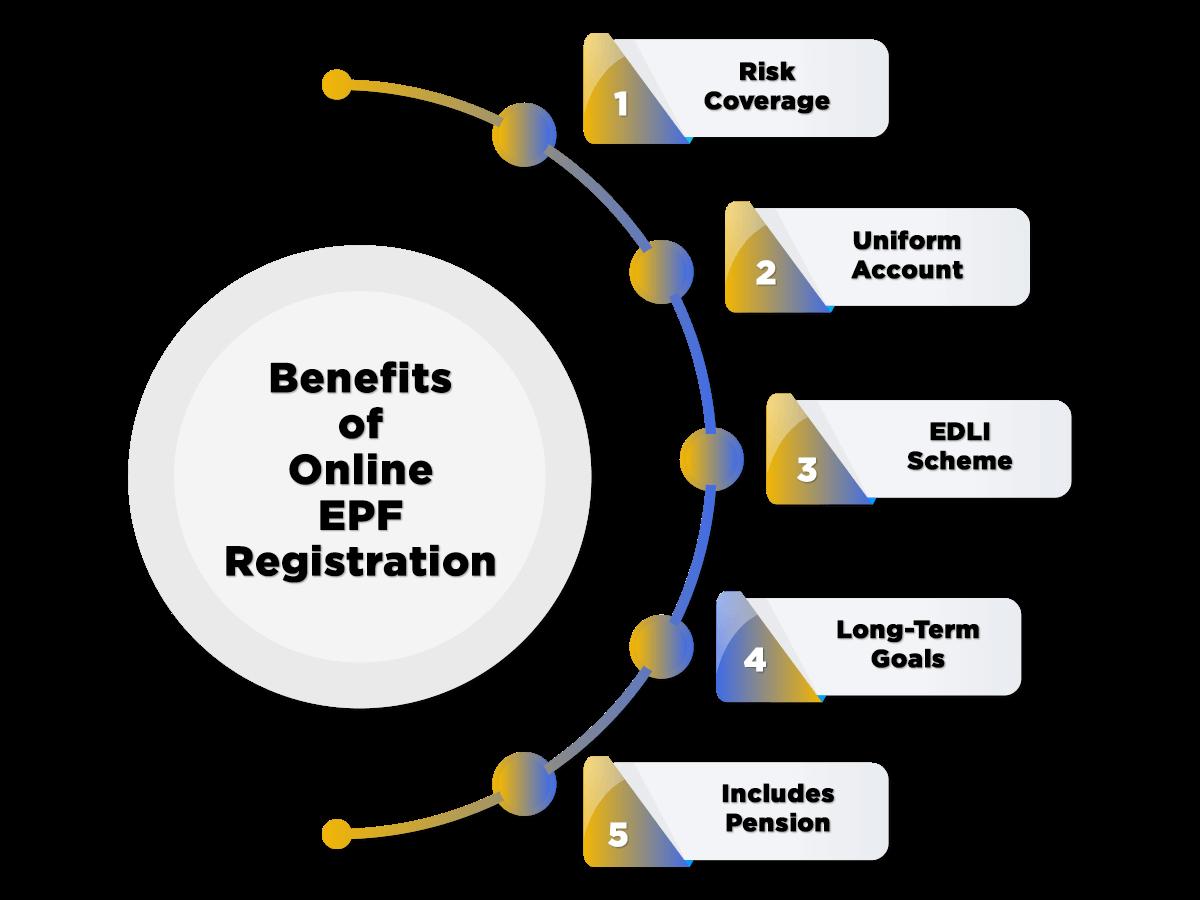 Benefits of EPF Registration