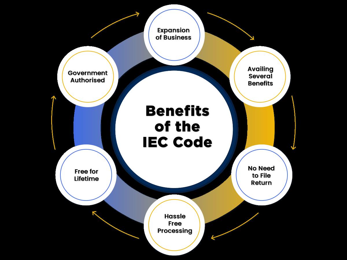 Benefits of IEC