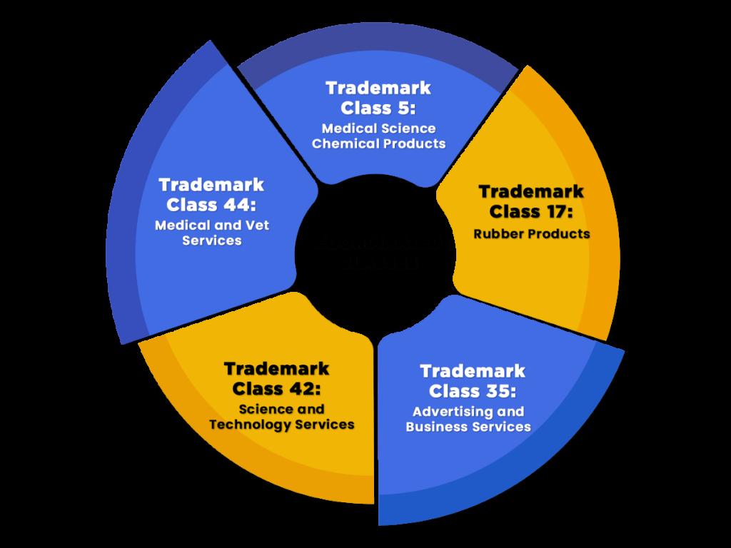 Trademark Class 1 Coordinated Classes