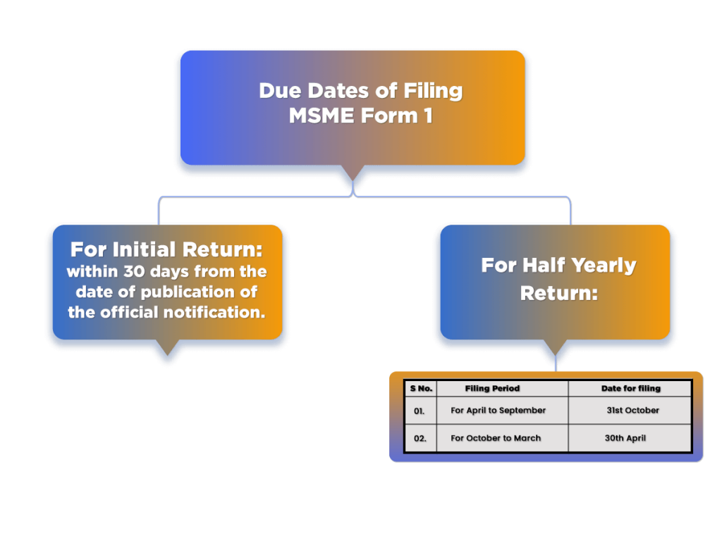 Due Dates of Filing MSME Form 1