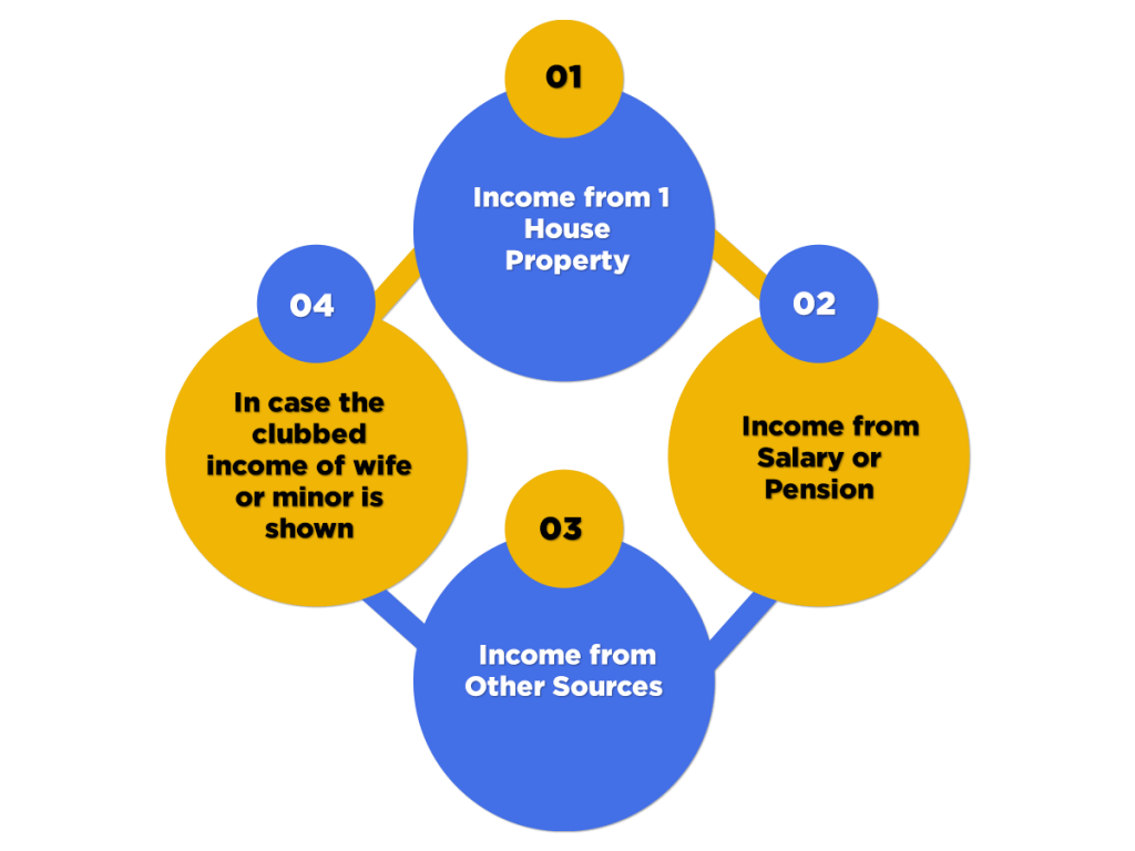 Eligibility for Form ITR 1
