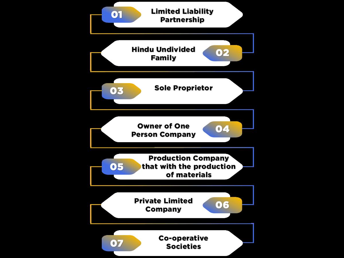 Eligibility Under MSMEs