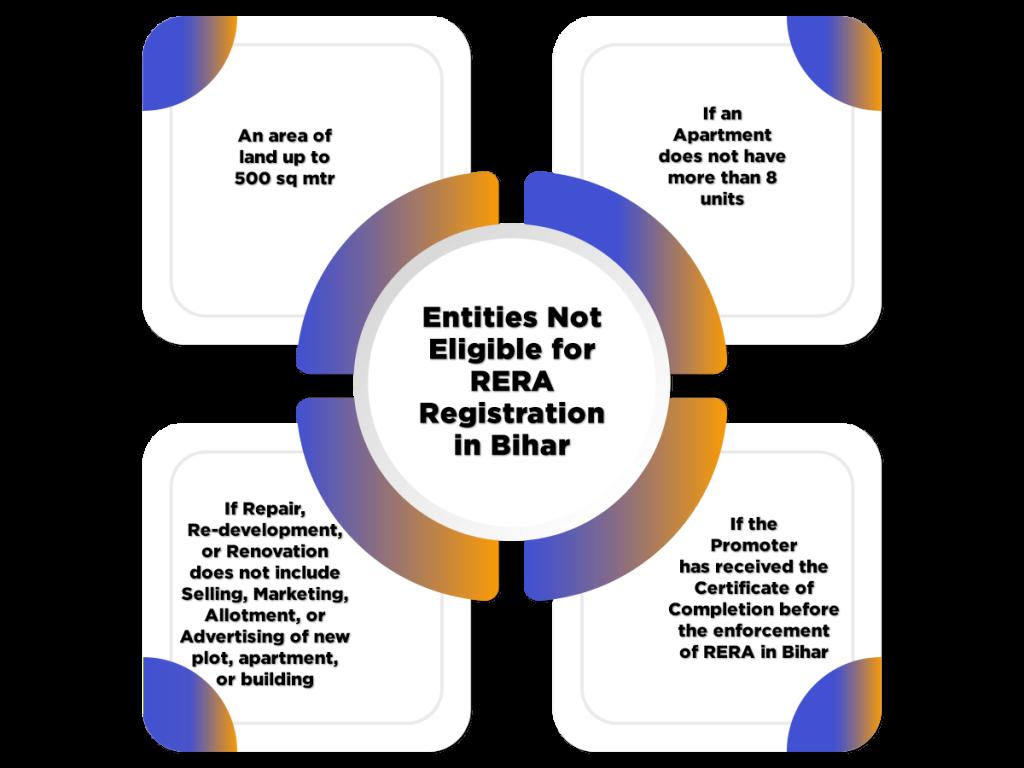 Entities Not Eligible for RERA Registration in Bihar