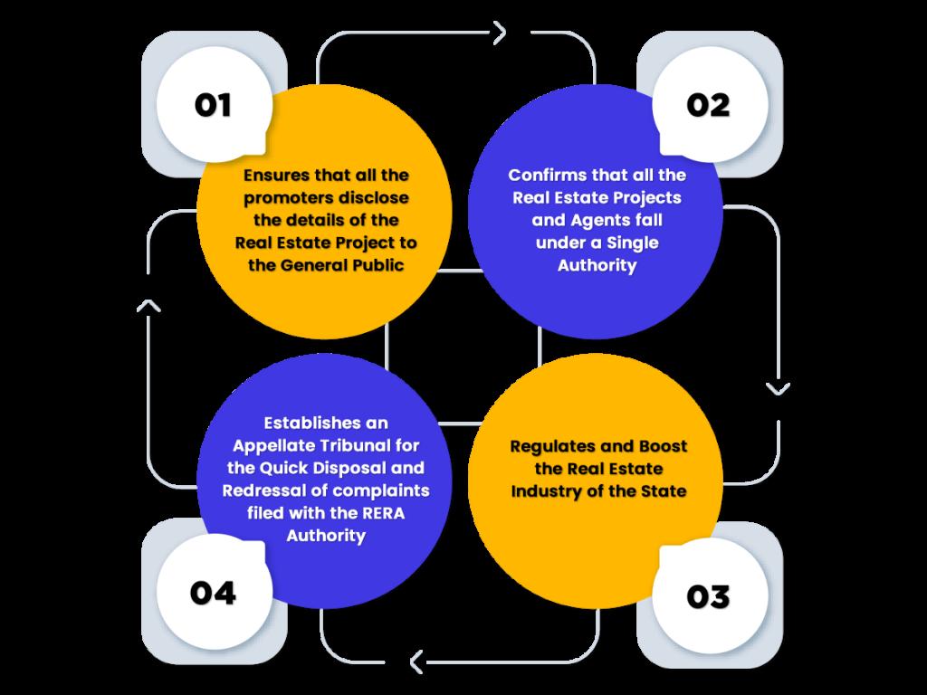 Functions of Goa RERA Act