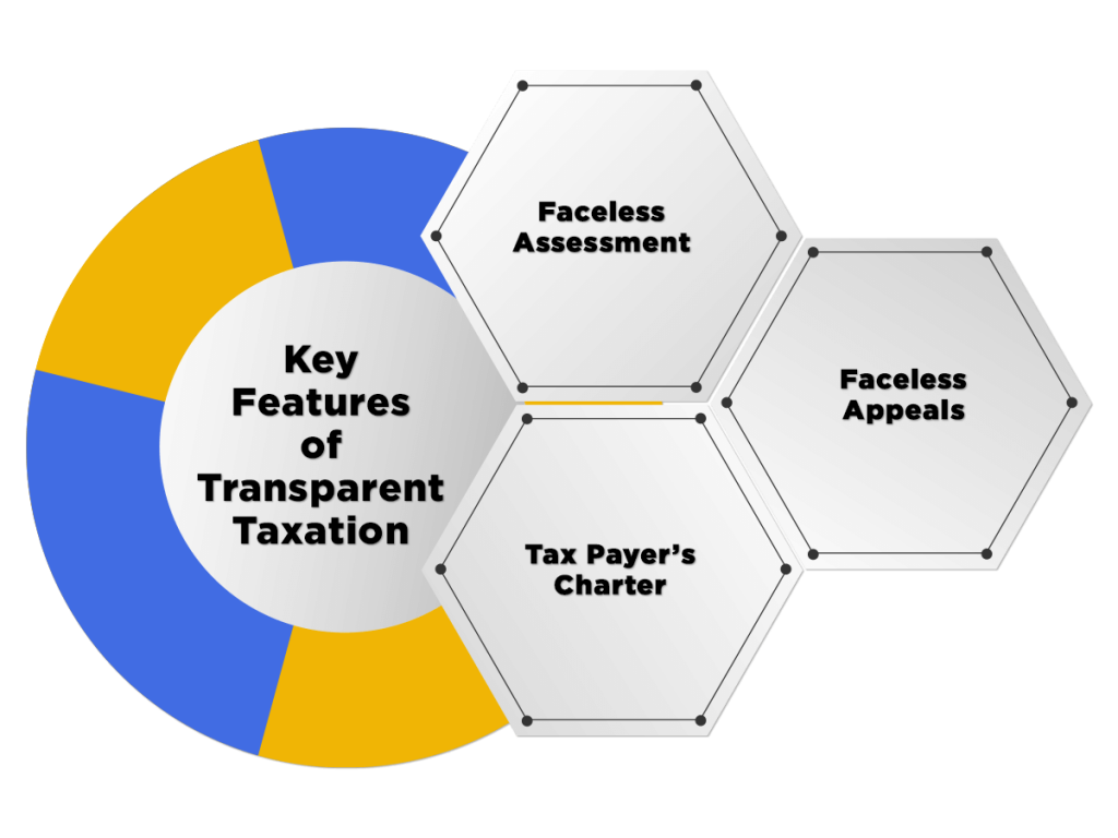 Features of Transparent Taxation