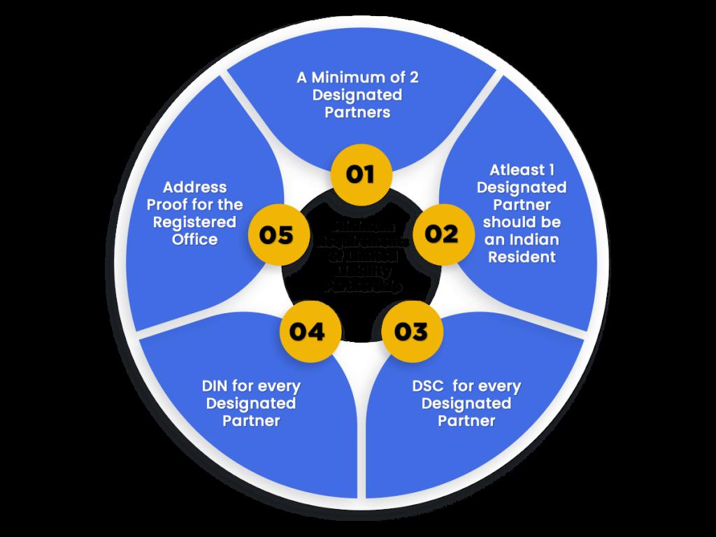 Minimum Requirements of llp