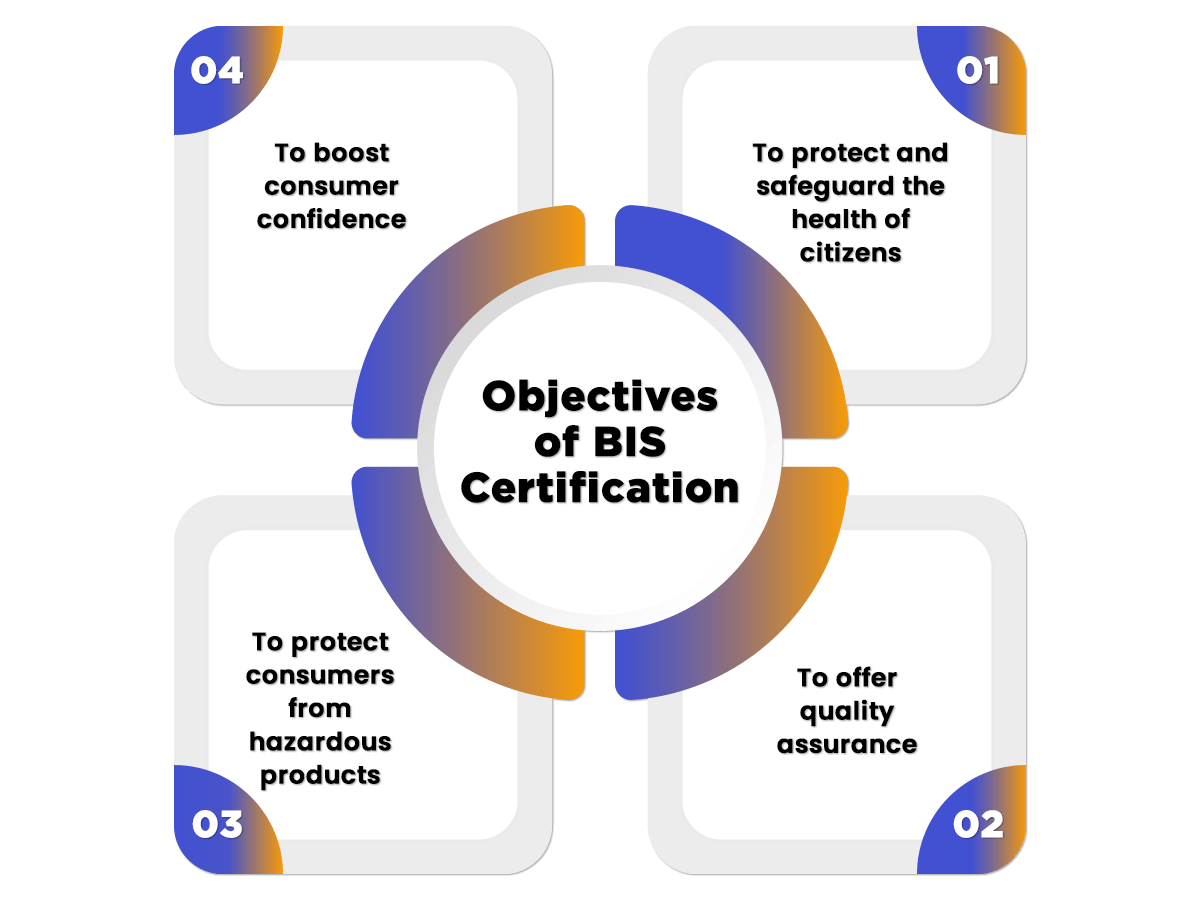 Objectives of BIS Certifications