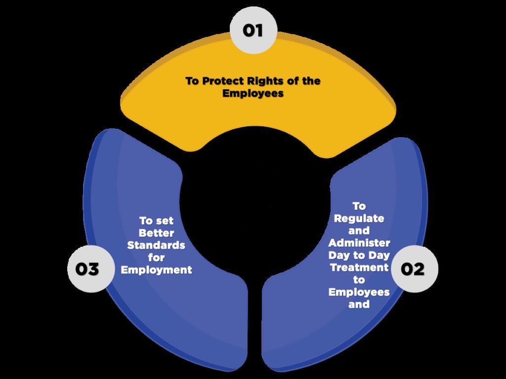 Objectives of Shop Establishment License