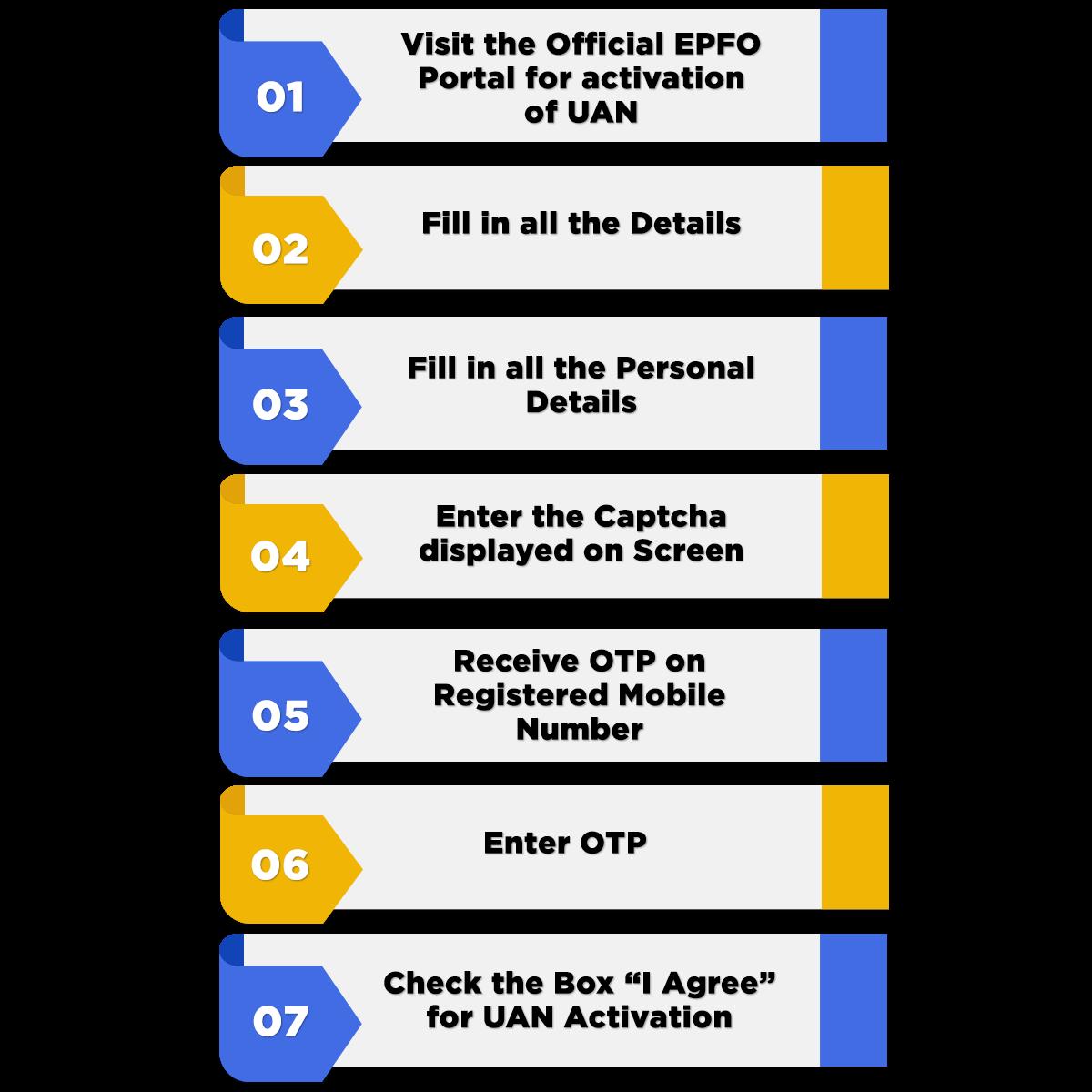 Online EPF Registration Process
