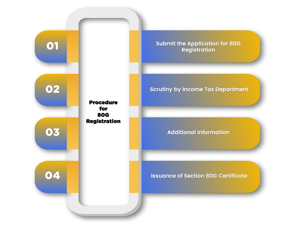 Process of 80G Registration