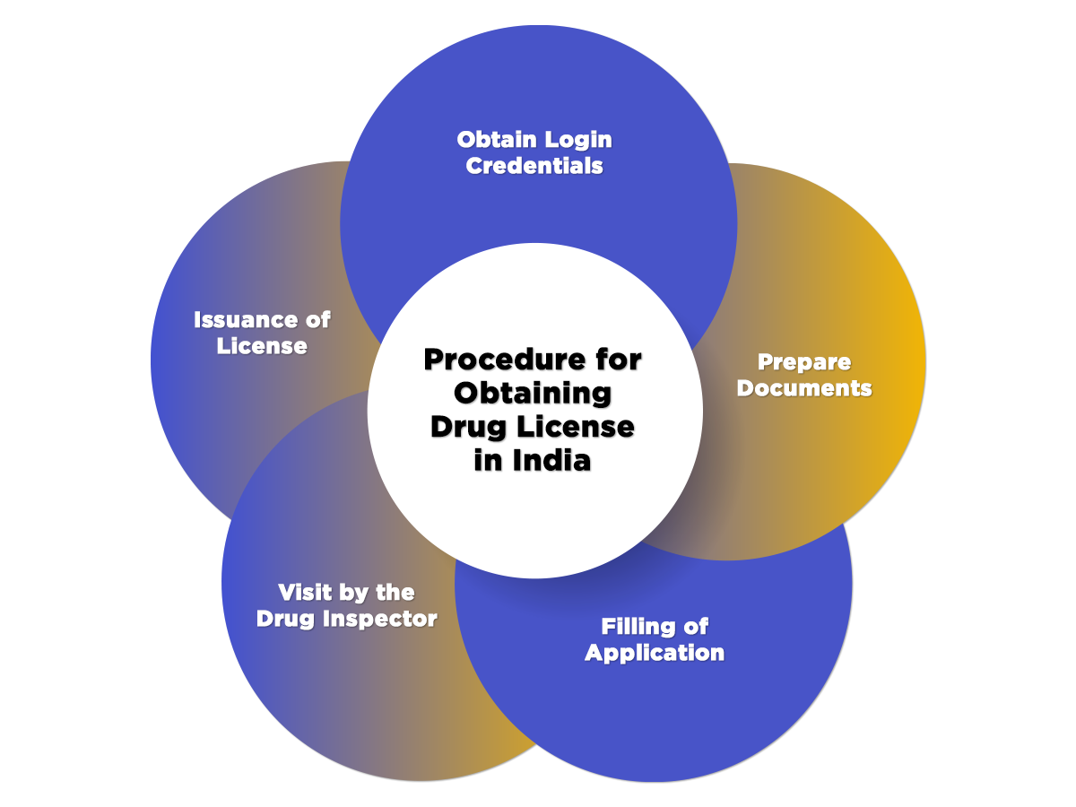 Drug License Process in India