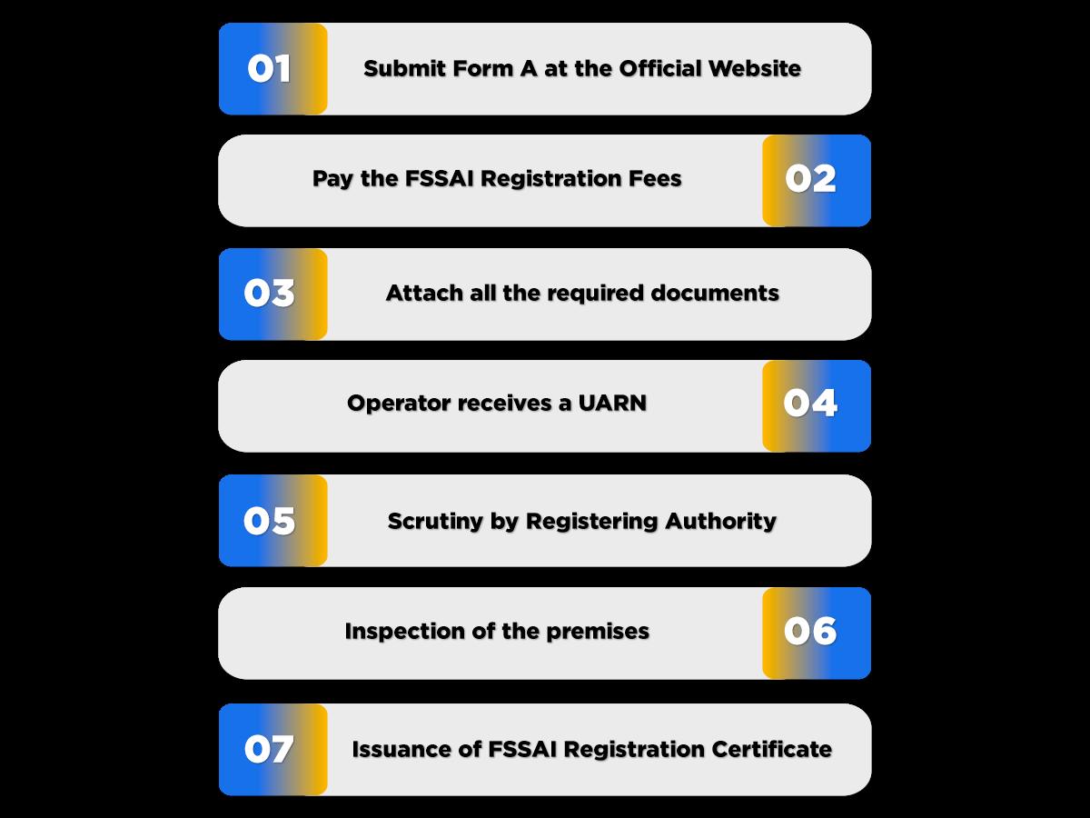 Process of Online FSSAI Registration