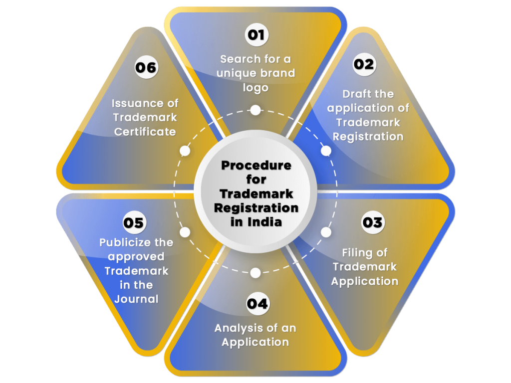 Trademark Registration India Procedure