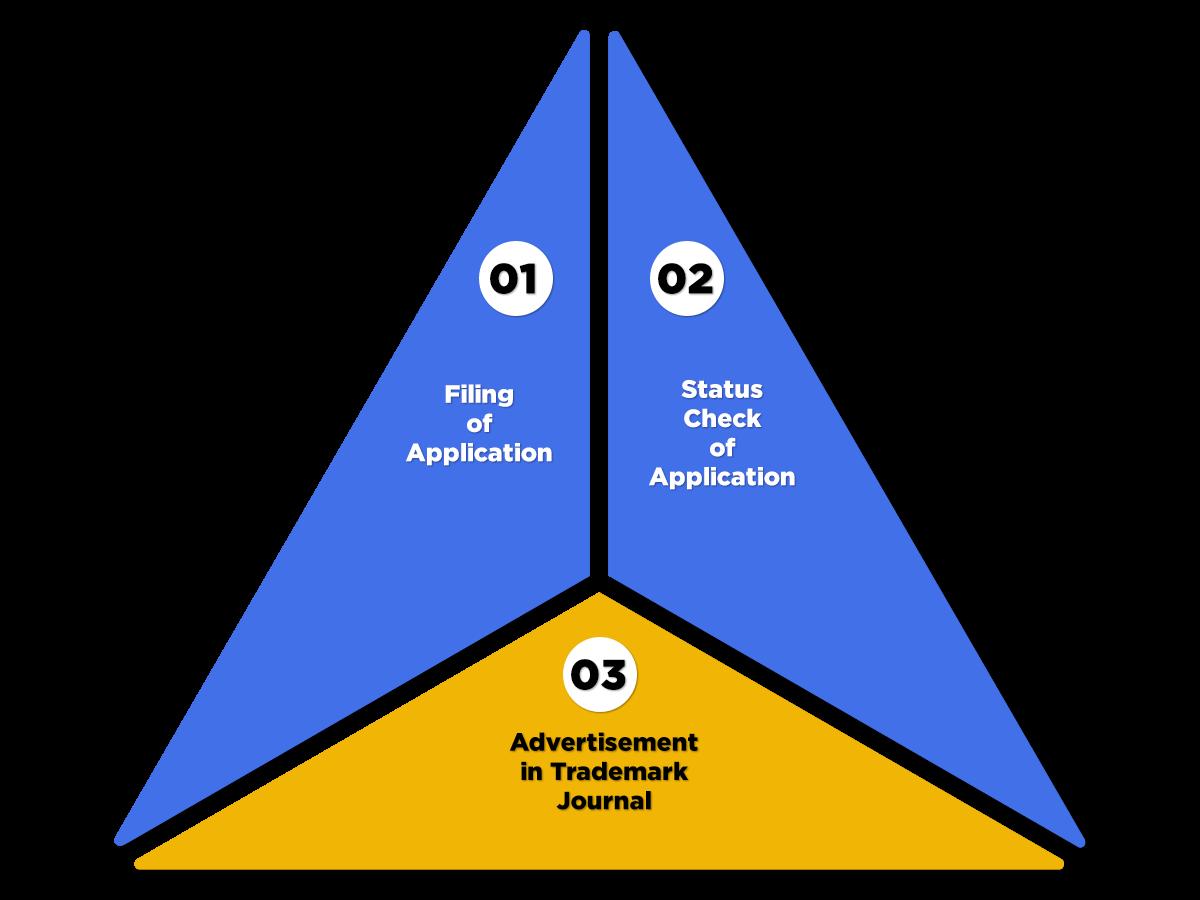 Process of Trademark renewal