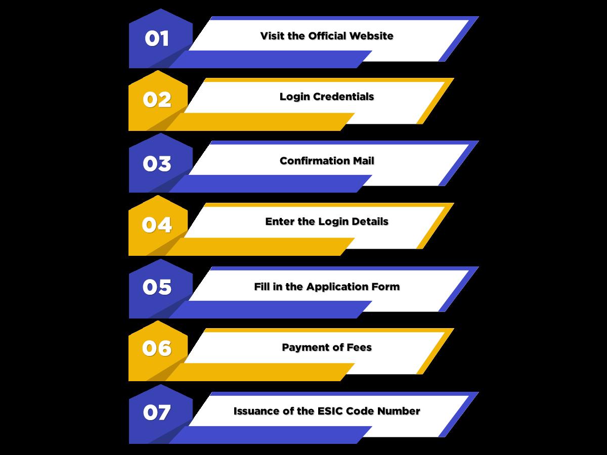Process of ESIC Registration