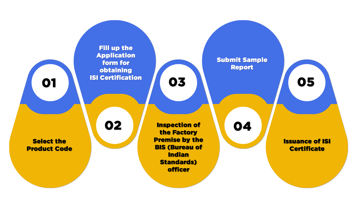 ISI Certification Process