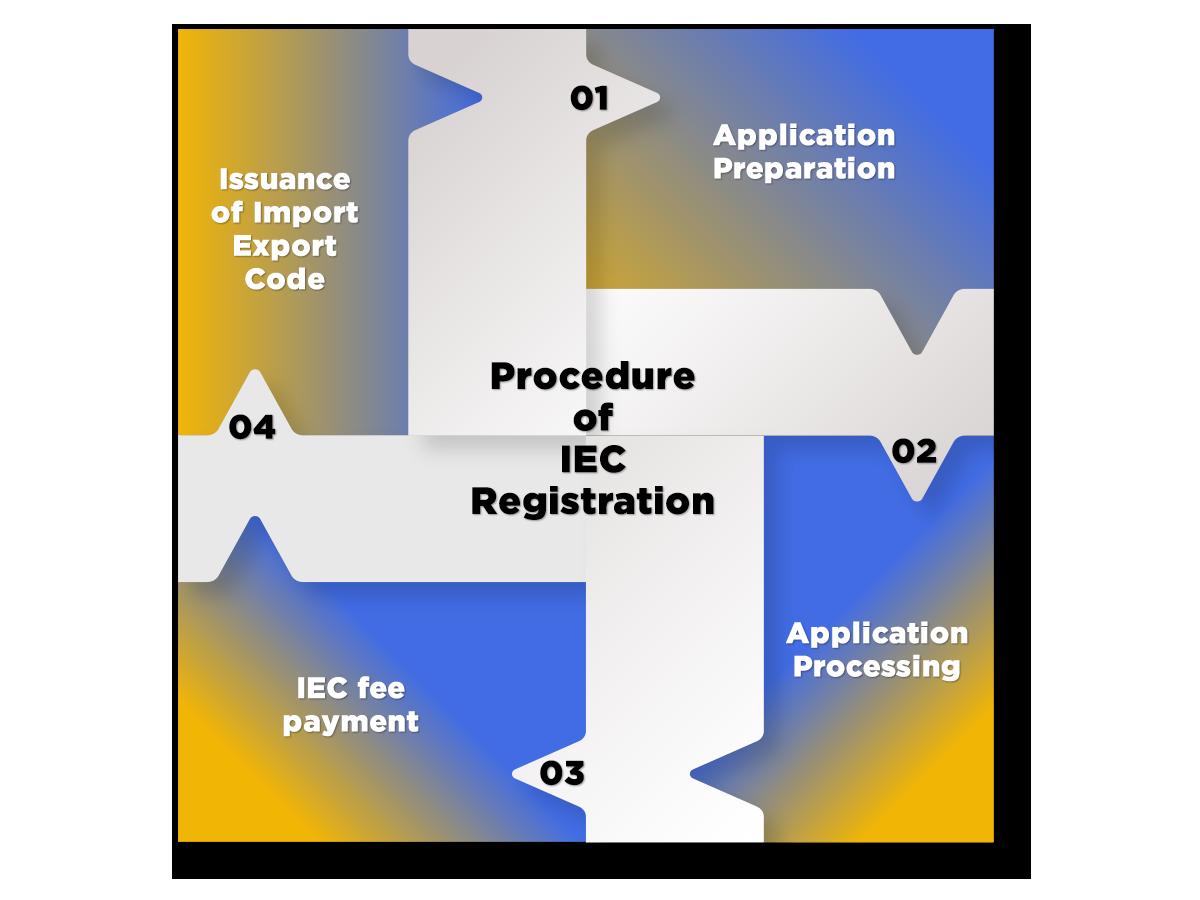 IEC Registration procedure