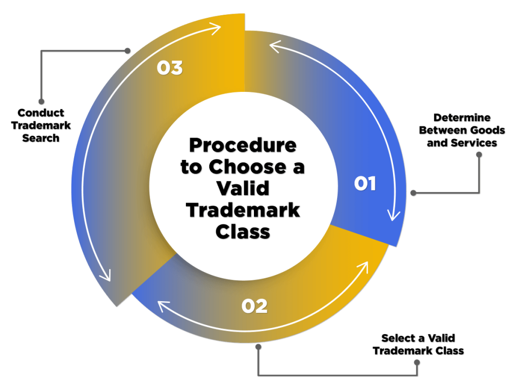 Procedure to choose trademark classes