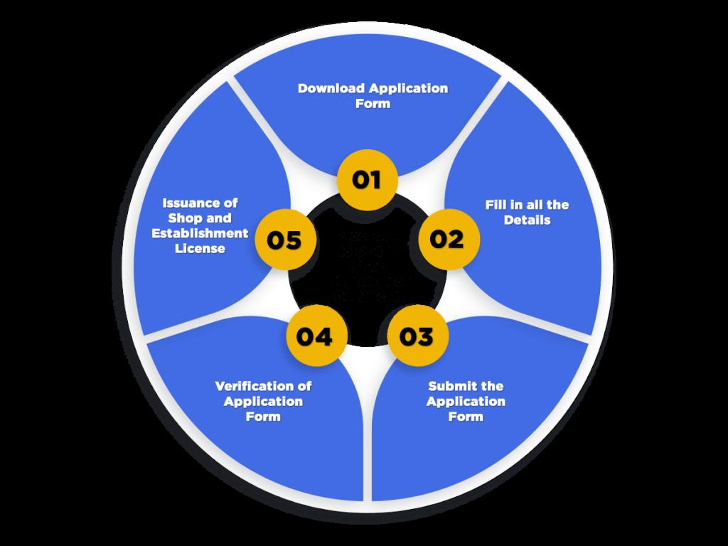 Process of shop establishment license in India