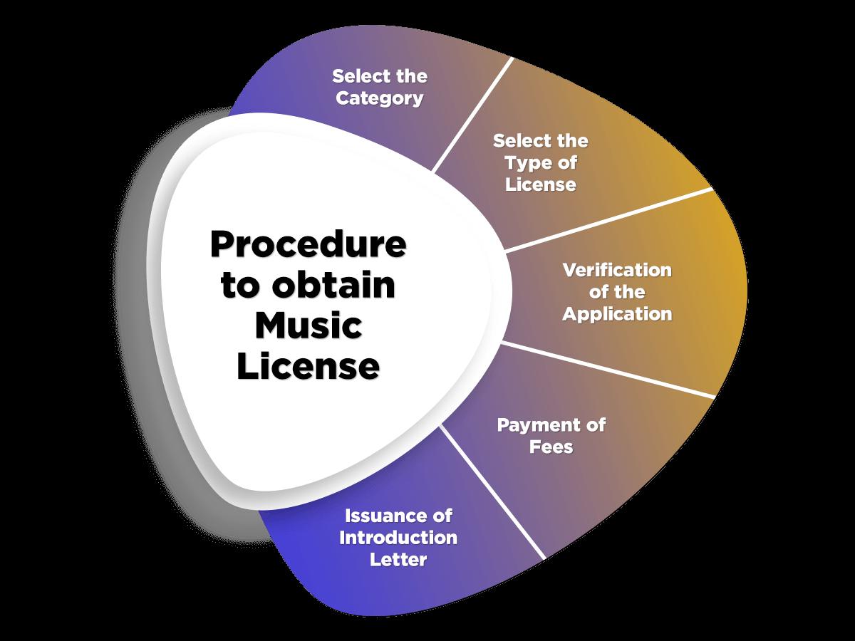 Music License Process