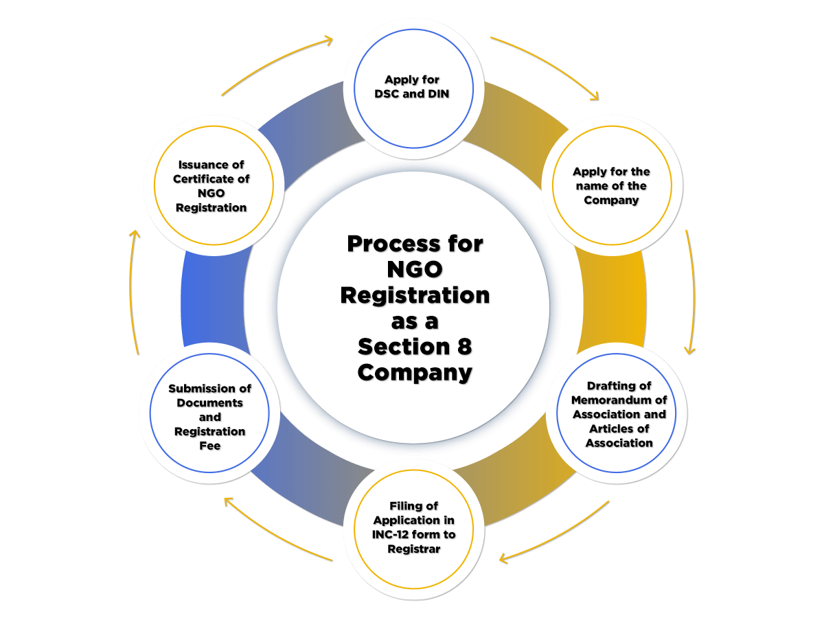 Ngo Registration process as section 8