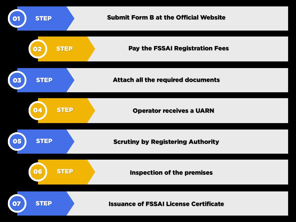 Process of Fssai License