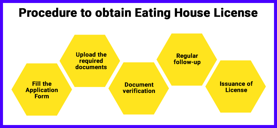 Process of Eating House License