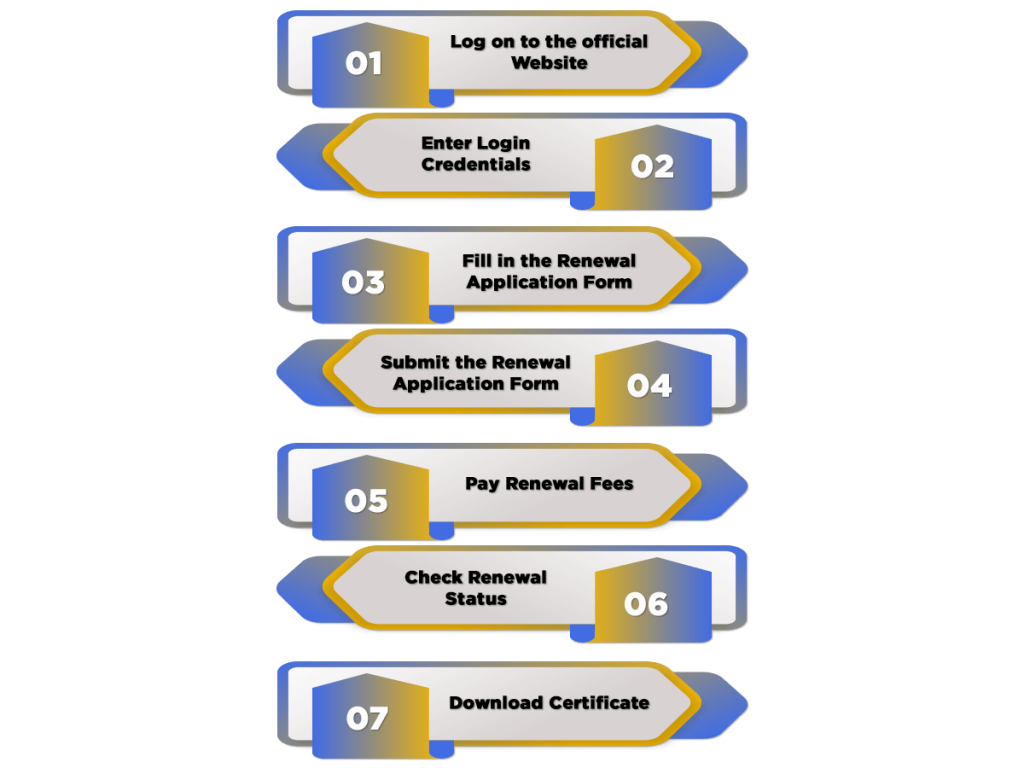 Renewal process for license