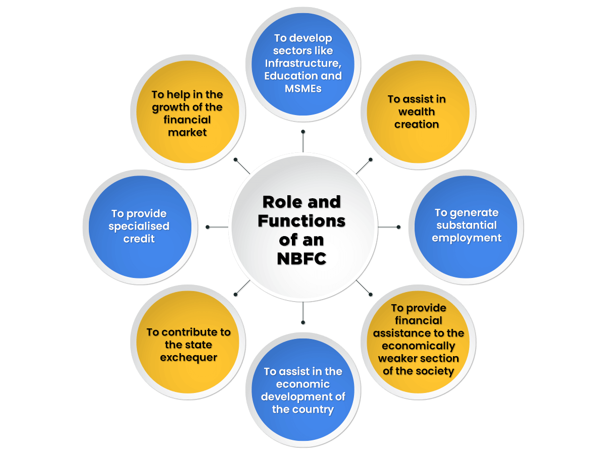 Role & Functions of NBFC