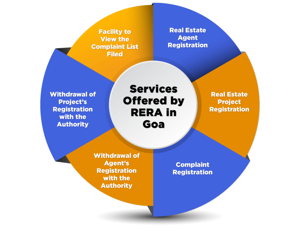 Services Offered by RERA in Goa