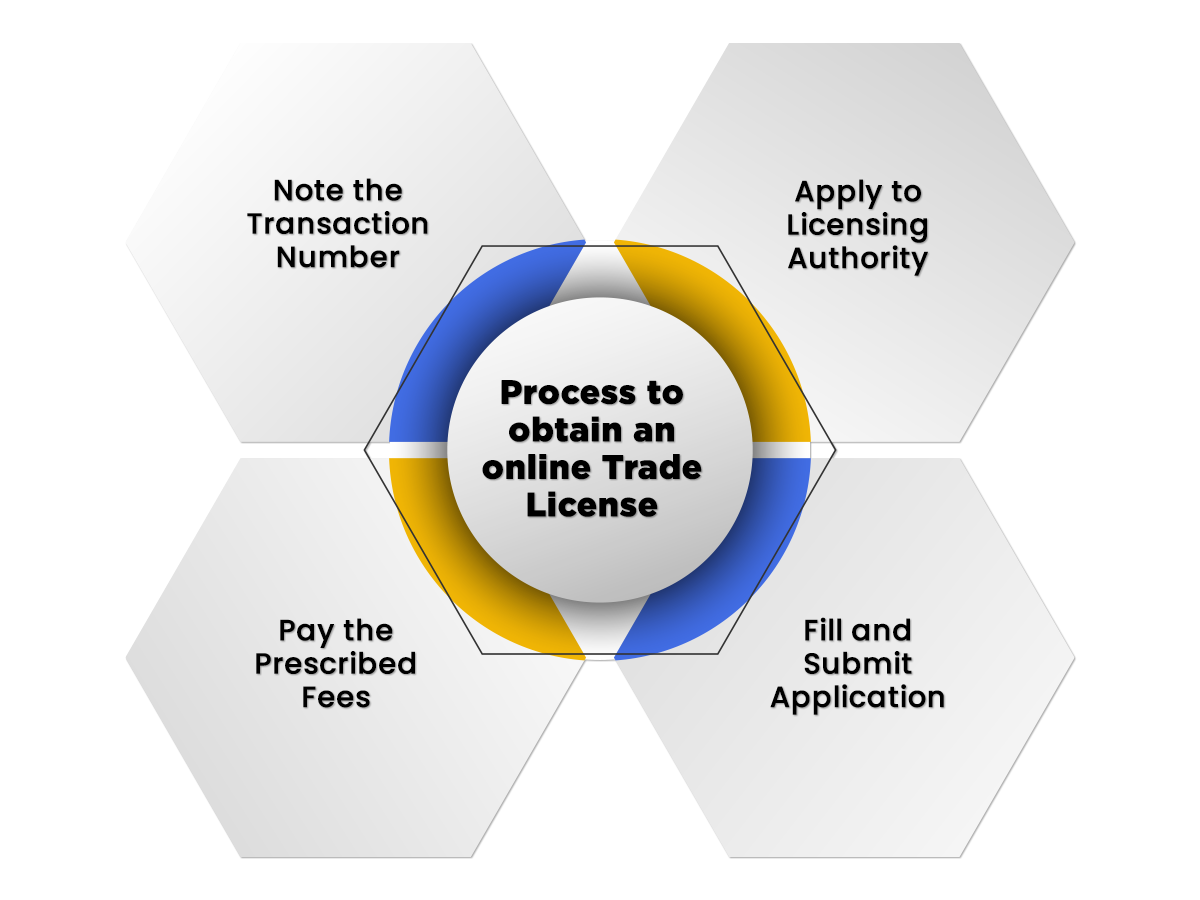 Online Trade License process